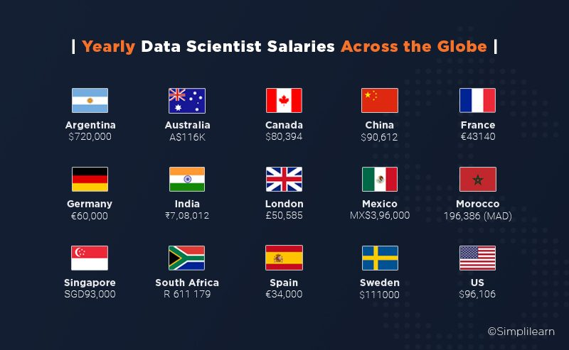 The yearly salaries of data scientists across the globe